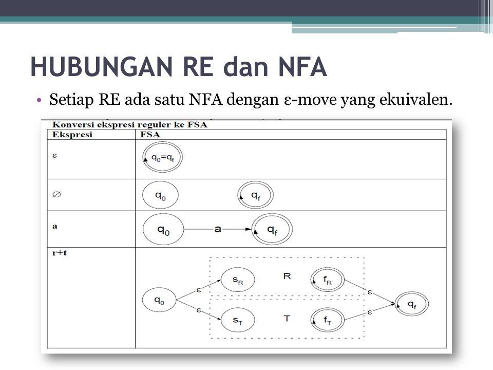 HUBUNGAN RE dan NFA Setiap RE ada satu NFA dengan ε-move yang ekuivalen.