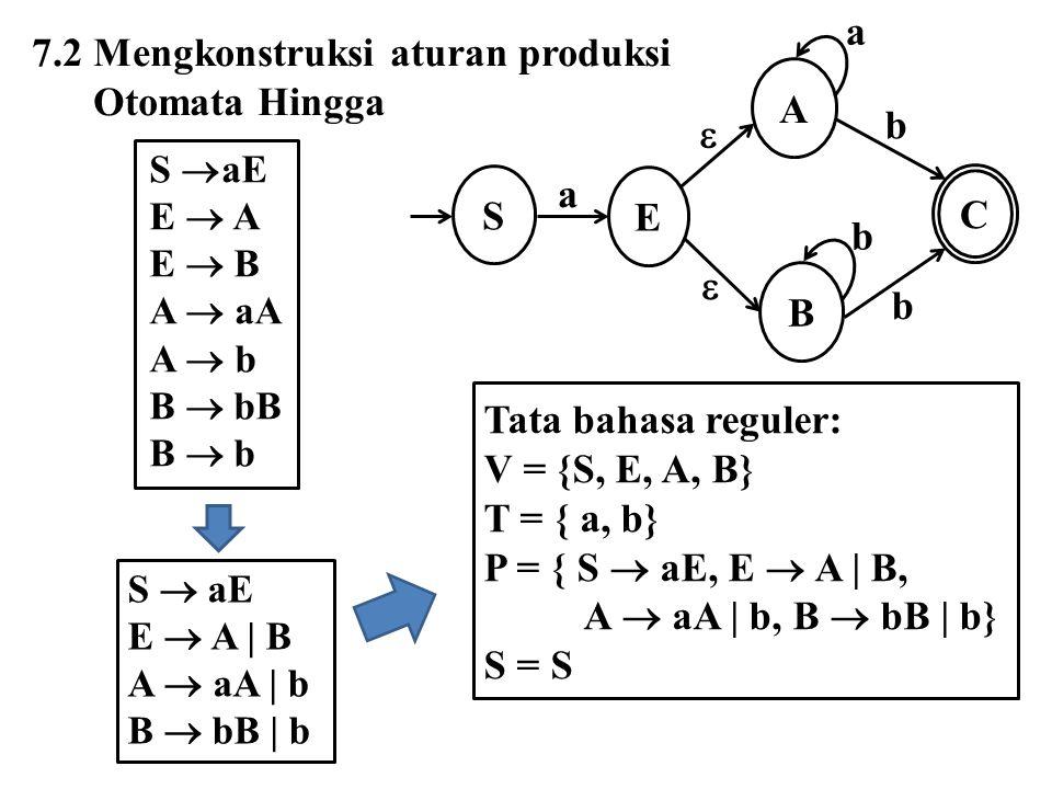 Contoh 7.1 E S a F A B D C a b b b b a b V = { S, A, B, C, D, E, F} T = { a, b} Karena state E dan F tidak mempunyai transisi keluar dan keduanya bukan state akhir, maka E dan F diabaikan Tentukan aturan produksi dari otomata berikut:
