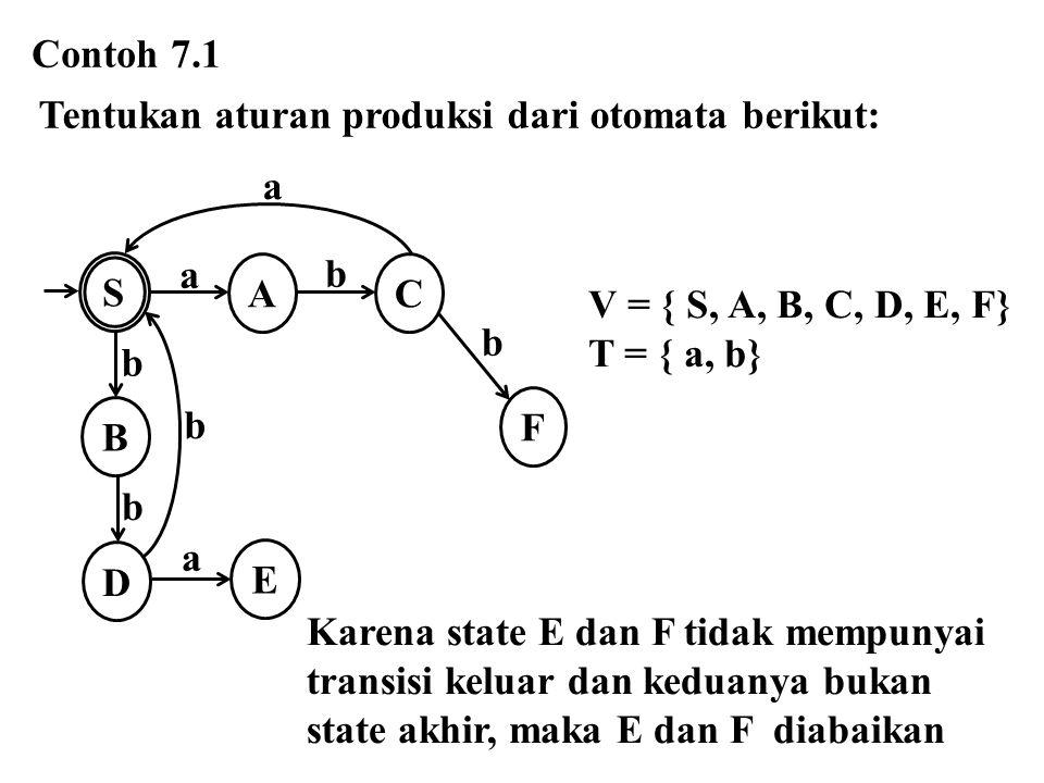 Aturan produksi S   | aA | bB A  bC B  bD C  aS D  bS S a A B D C a b b b b