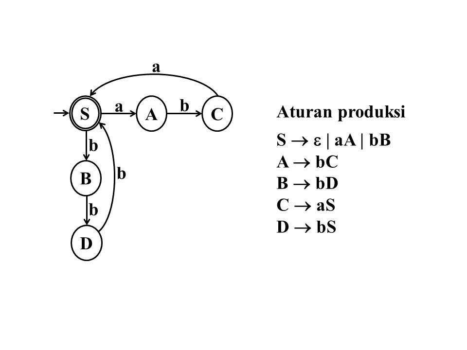 Aturan produksi S     aA   bB A  bC B  bD C  aS D  bS S a A B D C a b b b b