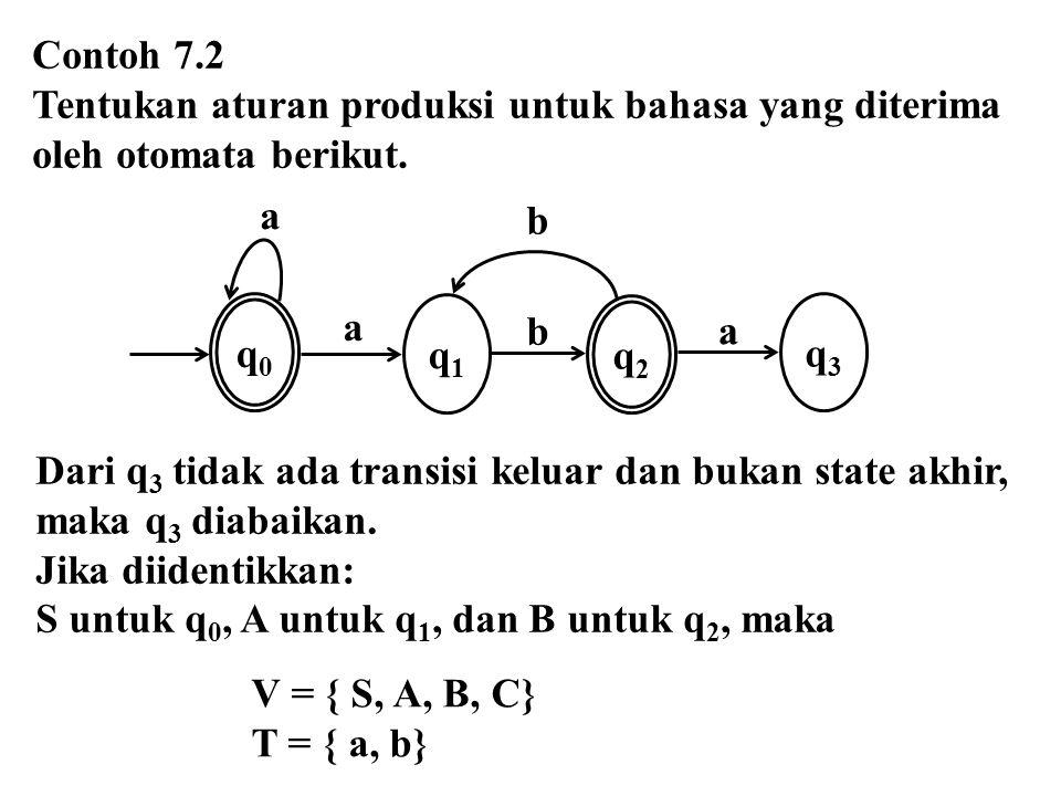 Contoh 7.2 Tentukan aturan produksi untuk bahasa yang diterima oleh otomata berikut. V = { S, A, B, C} T = { a, b} Dari q 3 tidak ada transisi keluar