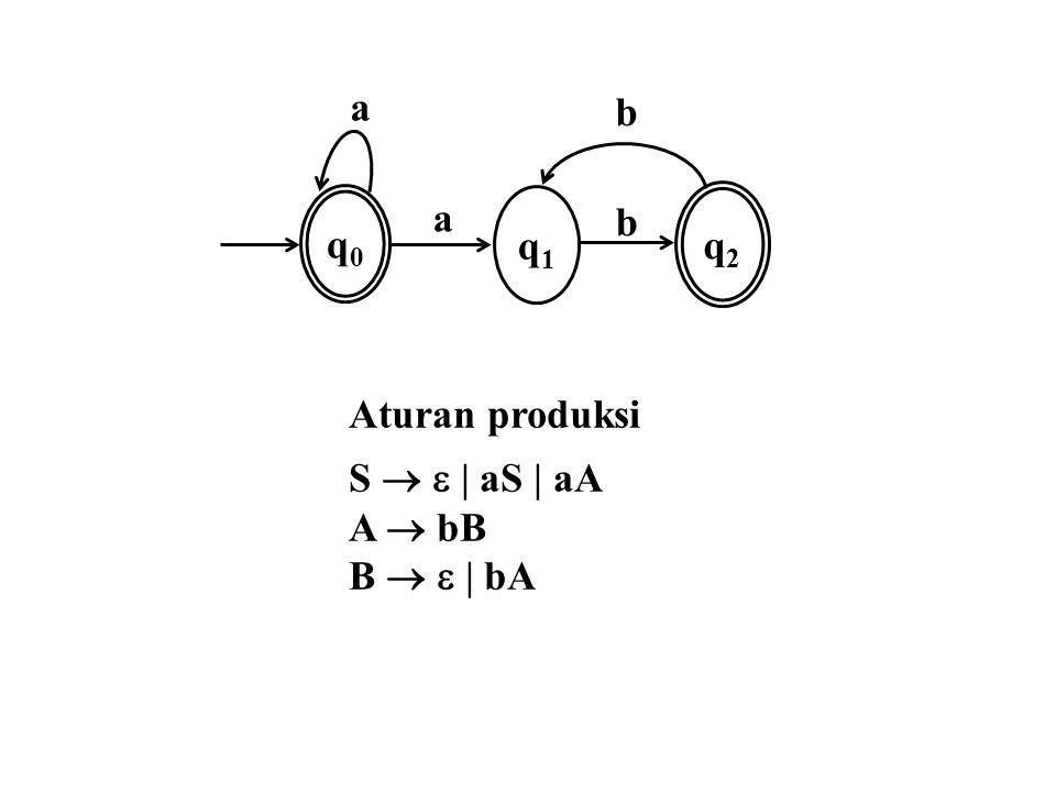 a q0q0 q1q1 b b q2q2 a Aturan produksi S     aS   aA A  bB B     bA