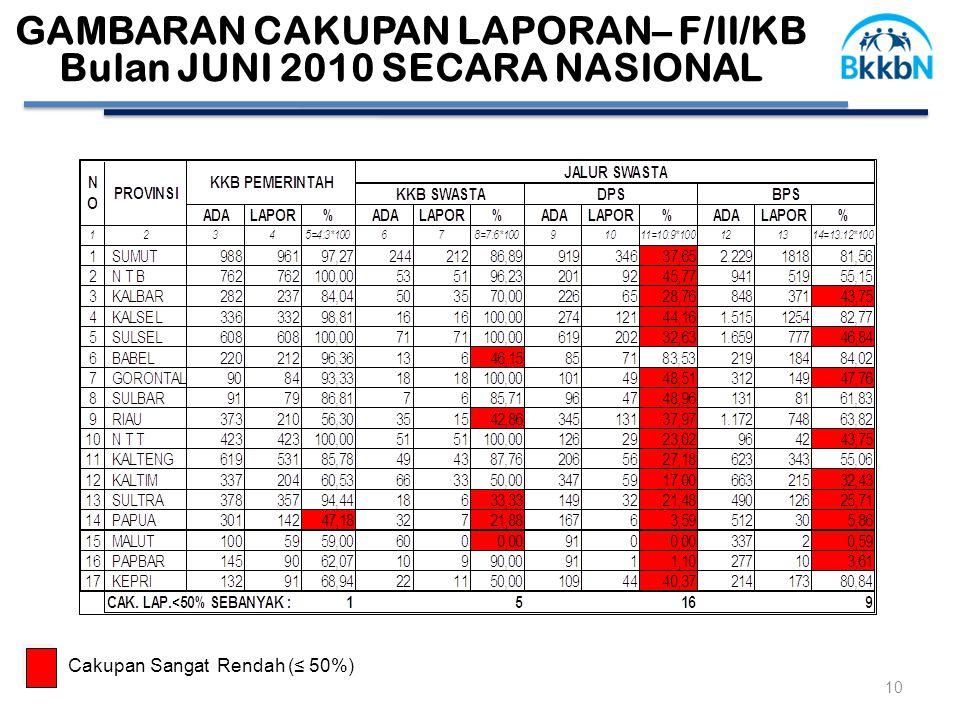 GAMBARAN CAKUPAN LAPORAN– F/II/KB Bulan JUNI 2010 SECARA NASIONAL 10 Cakupan Sangat Rendah (≤ 50%)