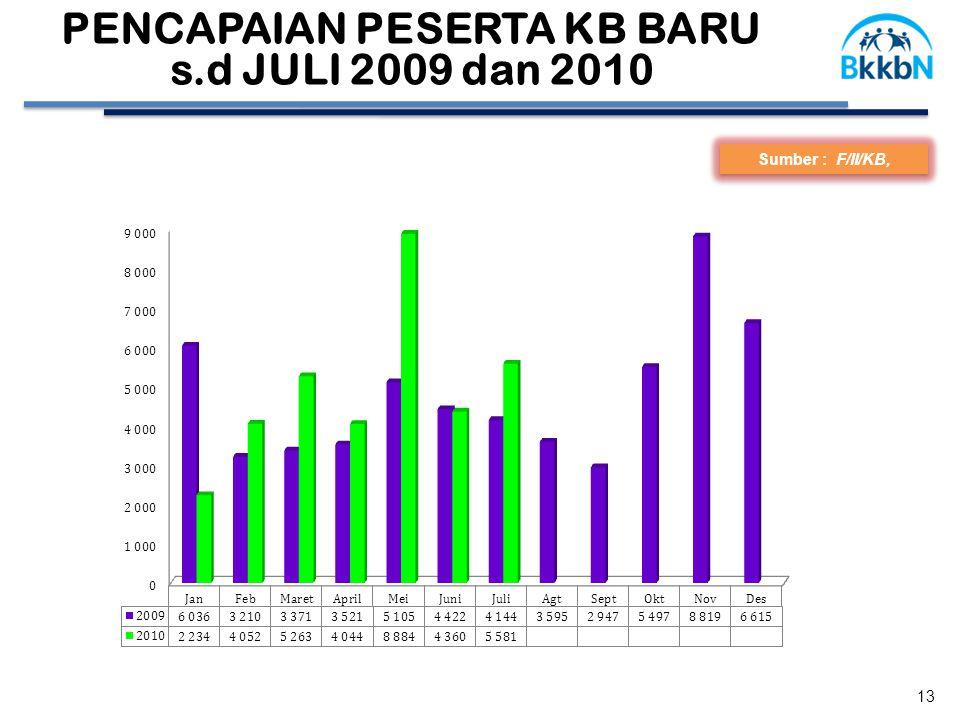Sumber : F/II/KB, PENCAPAIAN PESERTA KB BARU s.d JULI 2009 dan 2010 13