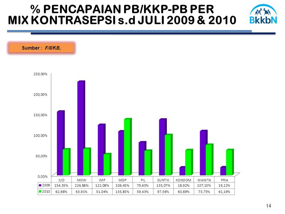 14 Sumber : F/II/KB, % PENCAPAIAN PB/KKP-PB PER MIX KONTRASEPSI s.d JULI 2009 & 2010