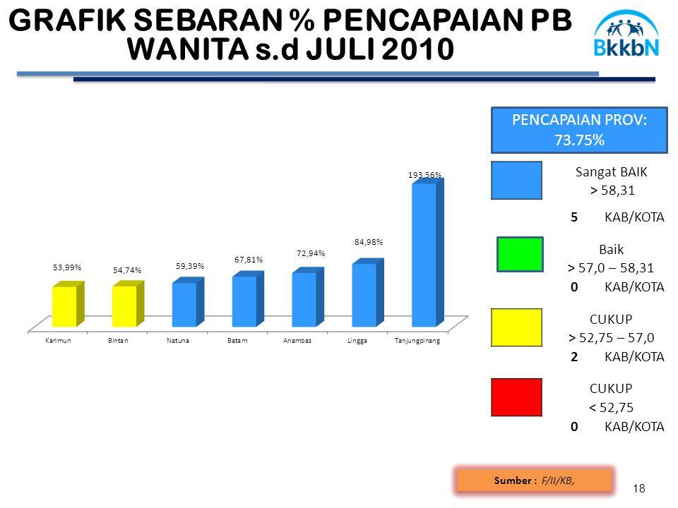 GRAFIK SEBARAN % PENCAPAIAN PB WANITA s.d JULI 2010 18 Sumber : F/II/KB, Sangat BAIK > 58,31 5KAB/KOTA Baik > 57,0 – 58,31 0KAB/KOTA CUKUP > 52,75 – 57,0 2KAB/KOTA CUKUP < 52,75 0KAB/KOTA PENCAPAIAN PROV: 73.75%