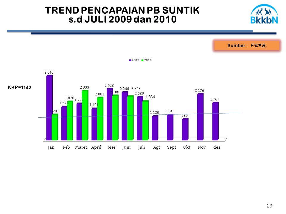 23 KKP=1142 Sumber : F/II/KB, TREND PENCAPAIAN PB SUNTIK s.d JULI 2009 dan 2010