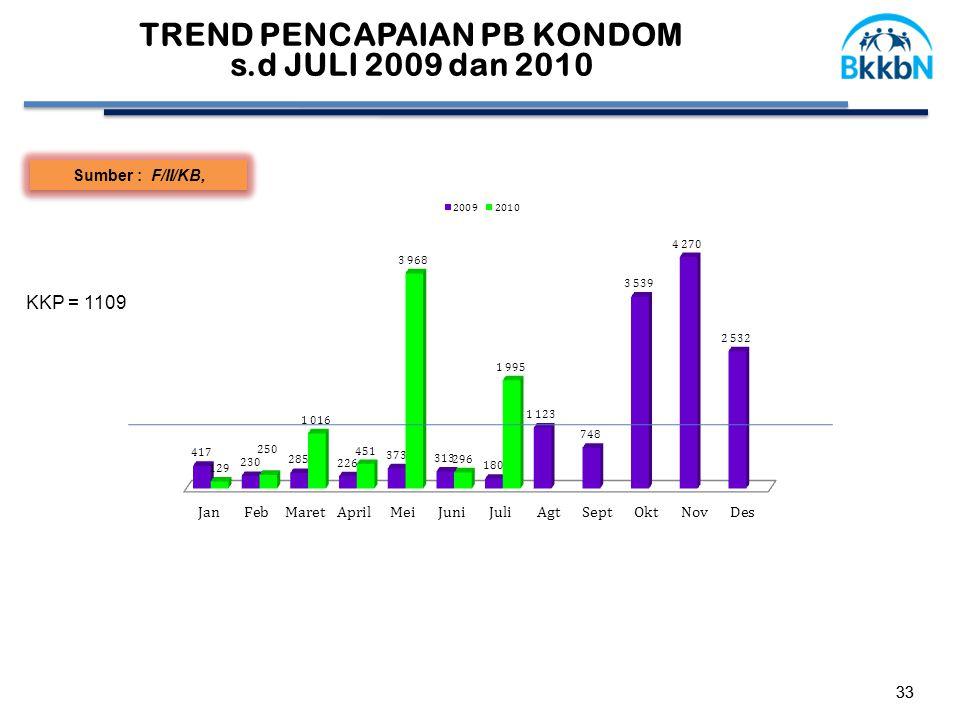 33 Sumber : F/II/KB, TREND PENCAPAIAN PB KONDOM s.d JULI 2009 dan 2010 KKP = 1109