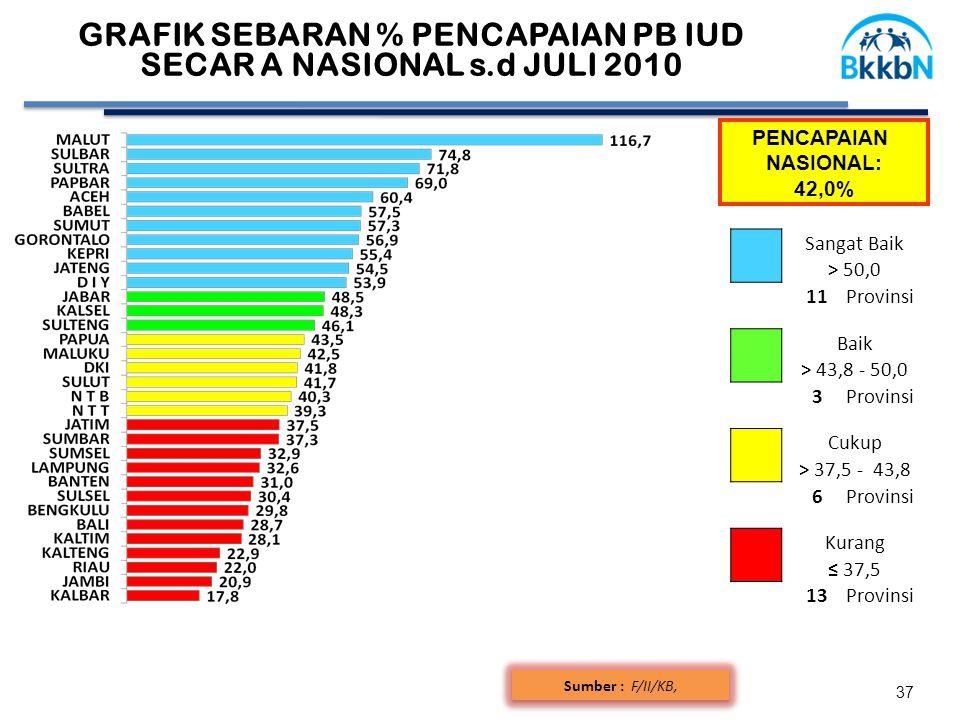 37 Sumber : F/II/KB, GRAFIK SEBARAN % PENCAPAIAN PB IUD SECAR A NASIONAL s.d JULI 2010 Sangat Baik > 50,0 11Provinsi Baik > 43,8 - 50,0 3Provinsi Cukup > 37,5 - 43,8 6Provinsi Kurang ≤ 37,5 13Provinsi PENCAPAIAN NASIONAL: 42,0%
