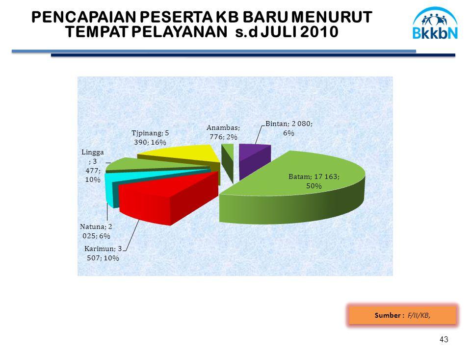 43 Sumber : F/II/KB, 58,41 PENCAPAIAN PESERTA KB BARU MENURUT TEMPAT PELAYANAN s.d JULI 2010