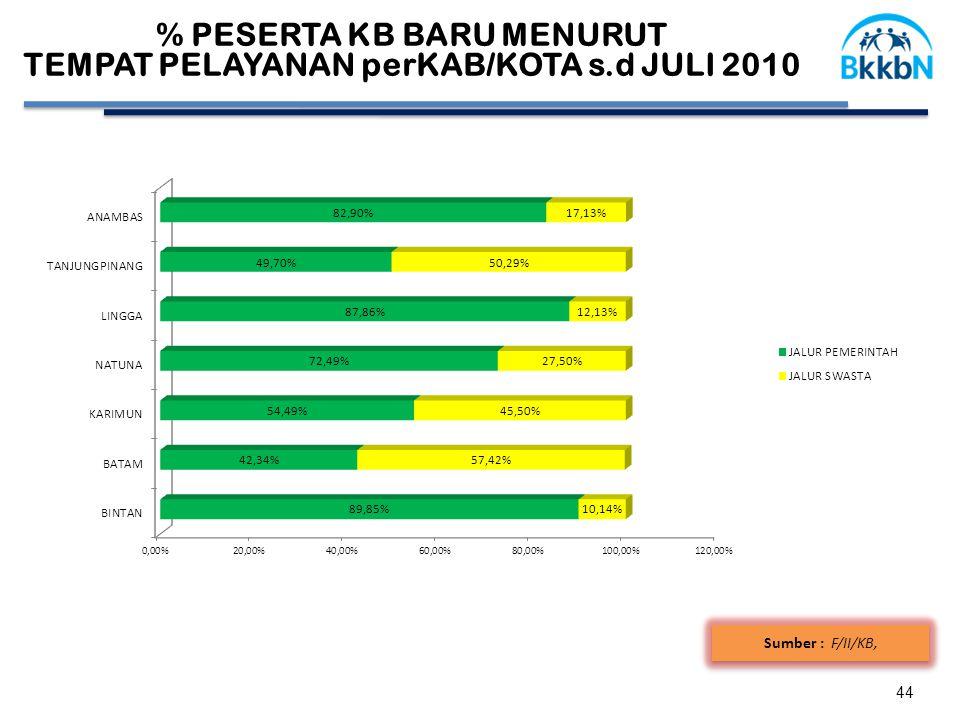 % PESERTA KB BARU MENURUT TEMPAT PELAYANAN perKAB/KOTA s.d JULI 2010 44 Sumber : F/II/KB,