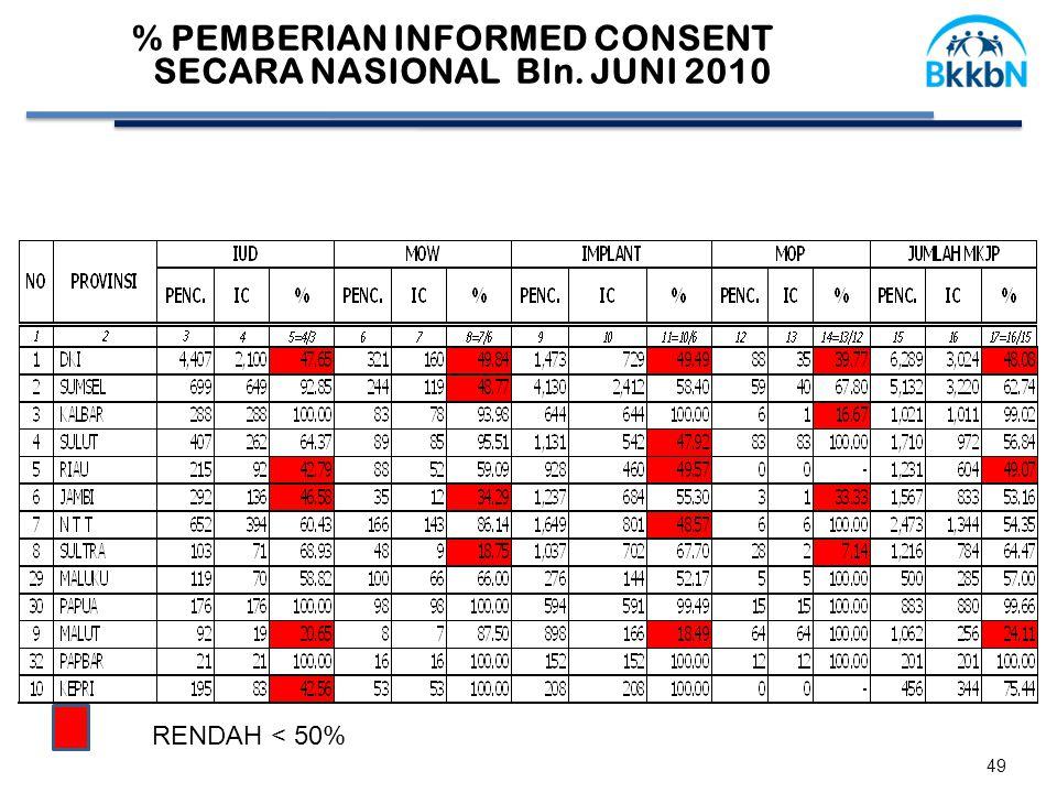 49 % PEMBERIAN INFORMED CONSENT SECARA NASIONAL Bln. JUNI 2010 RENDAH < 50%