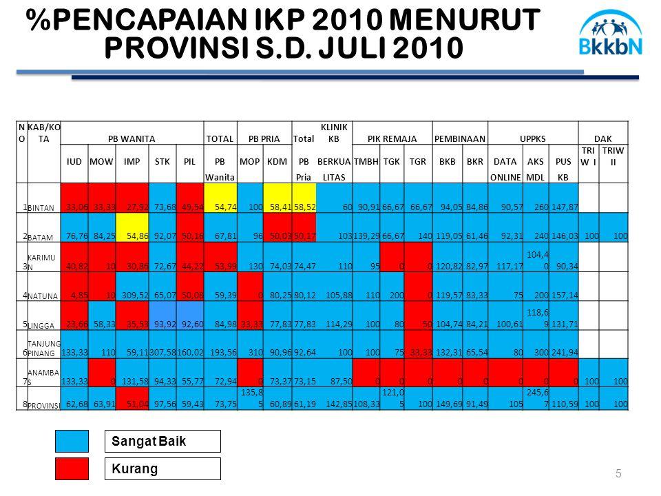 %PENCAPAIAN IKP 2010 MENURUT PROVINSI S.D.