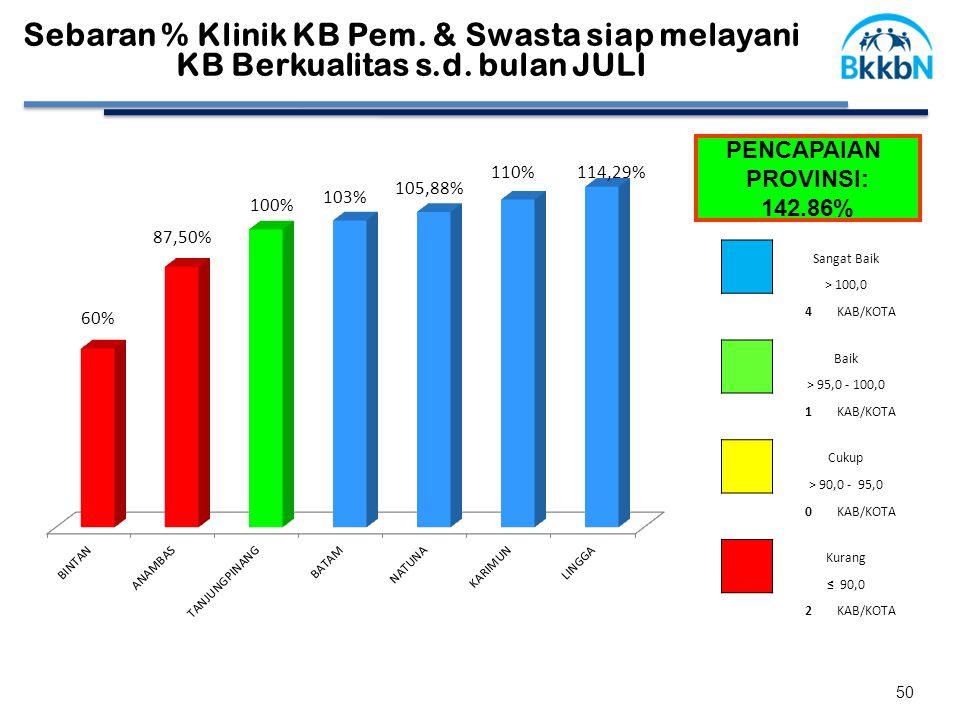 PENCAPAIAN PROVINSI: 142.86% Sebaran % Klinik KB Pem.