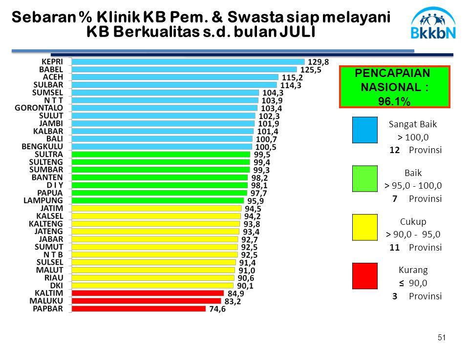 Sebaran % Klinik KB Pem. & Swasta siap melayani KB Berkualitas s.d.