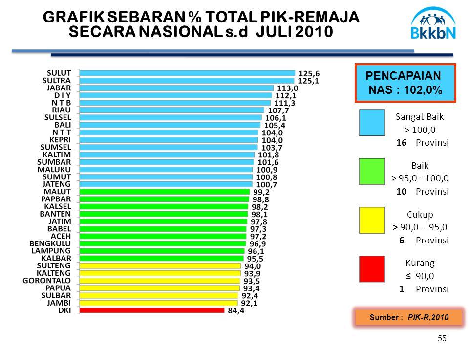 55 Sumber : PIK-R,2010 GRAFIK SEBARAN % TOTAL PIK-REMAJA SECARA NASIONAL s.d JULI 2010 PENCAPAIAN NAS : 102,0% Sangat Baik > 100,0 16Provinsi Baik > 95,0 - 100,0 10Provinsi Cukup > 90,0 - 95,0 6Provinsi Kurang ≤ 90,0 1Provinsi