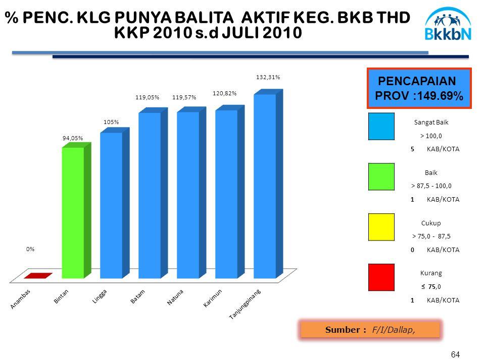 64 Sumber : F/I/Dallap, PENCAPAIAN PROV :149.69% % PENC.