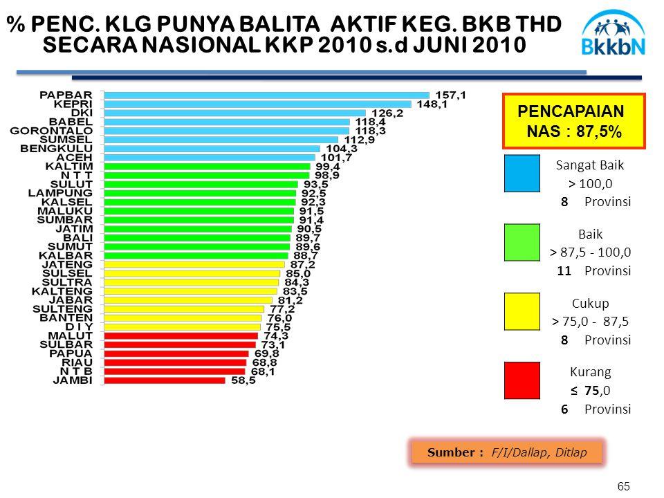 65 % PENC. KLG PUNYA BALITA AKTIF KEG.