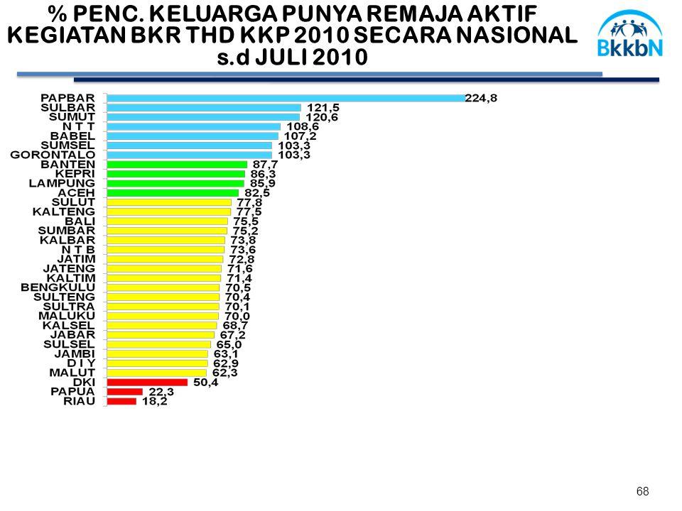 % PENC. KELUARGA PUNYA REMAJA AKTIF KEGIATAN BKR THD KKP 2010 SECARA NASIONAL s.d JULI 2010 68