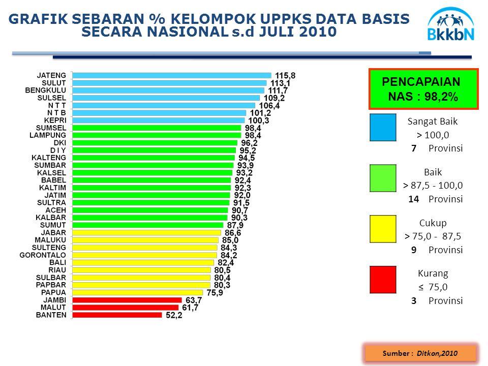 GRAFIK SEBARAN % KELOMPOK UPPKS DATA BASIS SECARA NASIONAL s.d JULI 2010 PENCAPAIAN NAS : 98,2% Sangat Baik > 100,0 7Provinsi Baik > 87,5 - 100,0 14Provinsi Cukup > 75,0 - 87,5 9Provinsi Kurang ≤ 75,0 3Provinsi Sumber : Ditkon,2010