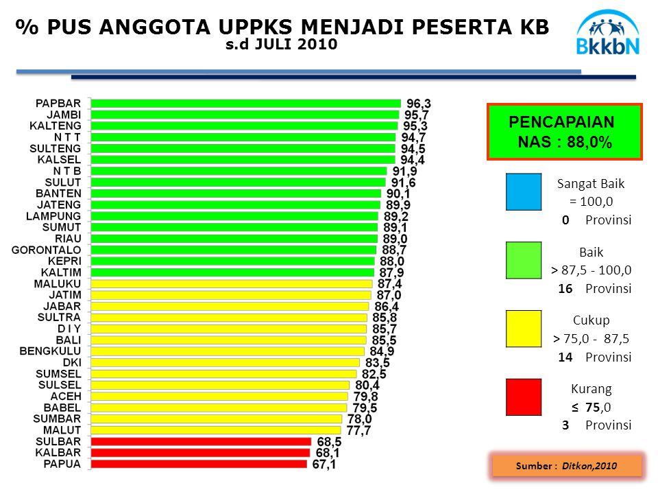 % PUS ANGGOTA UPPKS MENJADI PESERTA KB s.d JULI 2010 PENCAPAIAN NAS : 88,0% Sangat Baik = 100,0 0Provinsi Baik > 87,5 - 100,0 16Provinsi Cukup > 75,0 - 87,5 14Provinsi Kurang ≤ 75,0 3Provinsi Sumber : Ditkon,2010