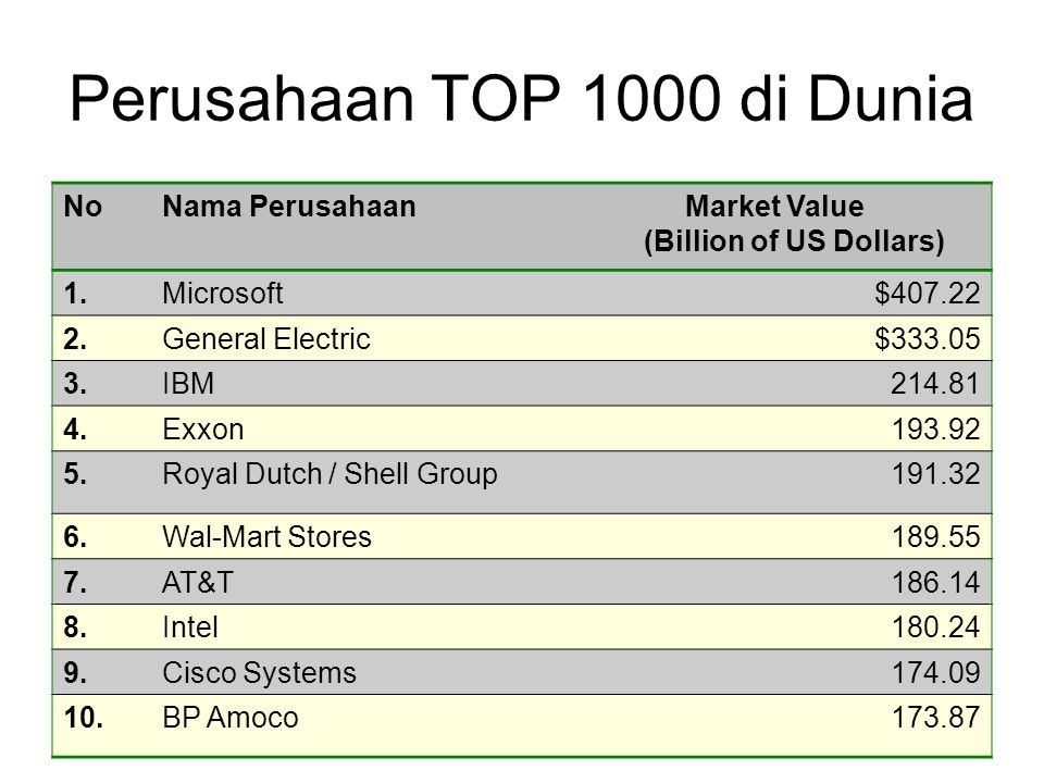 Perusahaan TOP 1000 di Dunia NoNama PerusahaanMarket Value (Billion of US Dollars) 1.Microsoft$407.22 2.General Electric$333.05 3.IBM214.81 4.Exxon193.92 5.Royal Dutch / Shell Group191.32 6.Wal-Mart Stores189.55 7.AT&T186.14 8.Intel180.24 9.Cisco Systems174.09 10.BP Amoco173.87