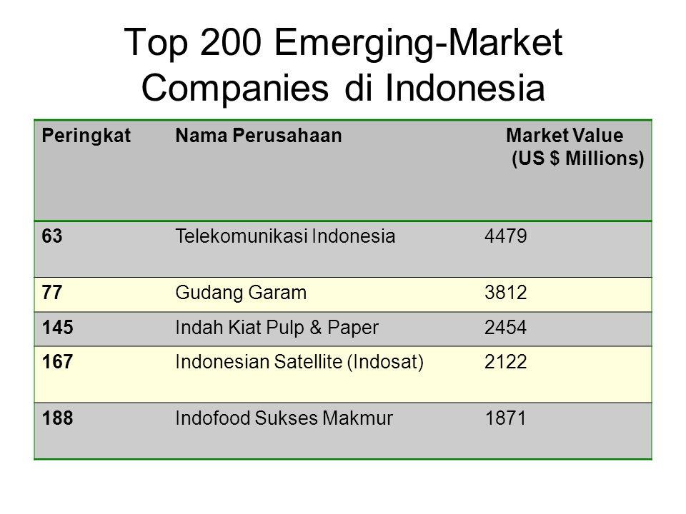 Top 200 Emerging-Market Companies di Indonesia PeringkatNama PerusahaanMarket Value (US $ Millions) 63Telekomunikasi Indonesia4479 77Gudang Garam3812 145Indah Kiat Pulp & Paper2454 167Indonesian Satellite (Indosat)2122 188Indofood Sukses Makmur1871