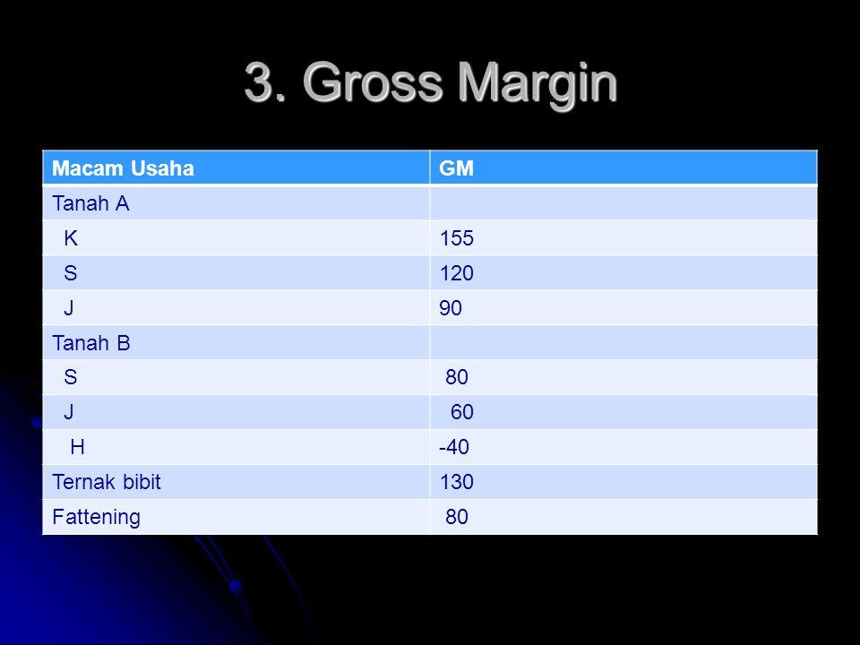 3. Gross Margin Macam UsahaGM Tanah A K155 S120 J90 Tanah B S 80 J 60 H-40 Ternak bibit130 Fattening 80