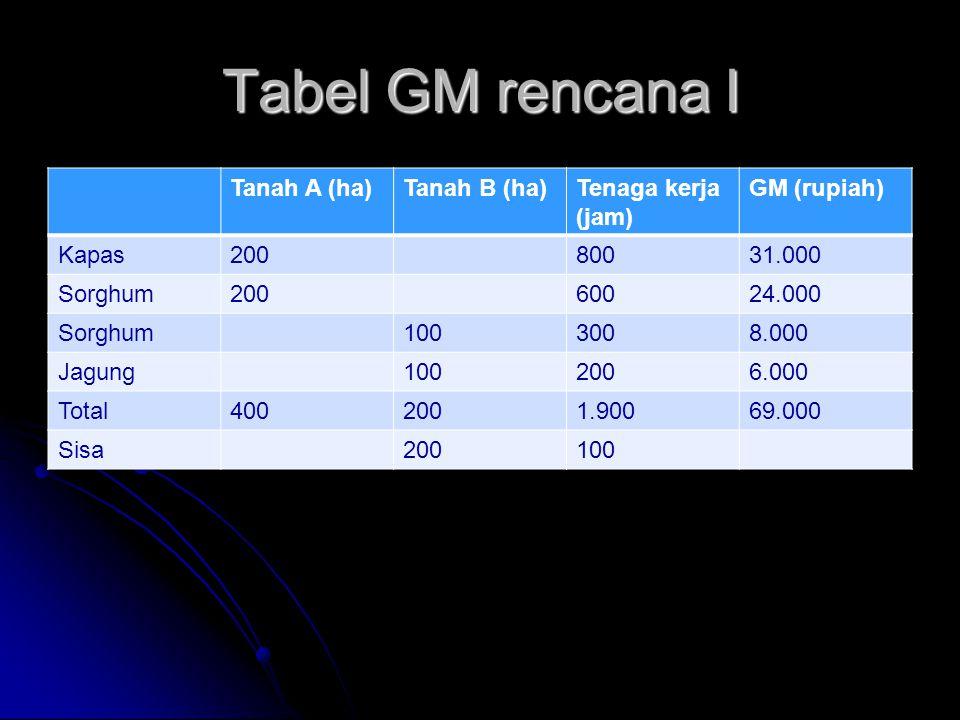 Tabel GM rencana I Tanah A (ha)Tanah B (ha)Tenaga kerja (jam) GM (rupiah) Kapas20080031.000 Sorghum20060024.000 Sorghum1003008.000 Jagung1002006.000 T