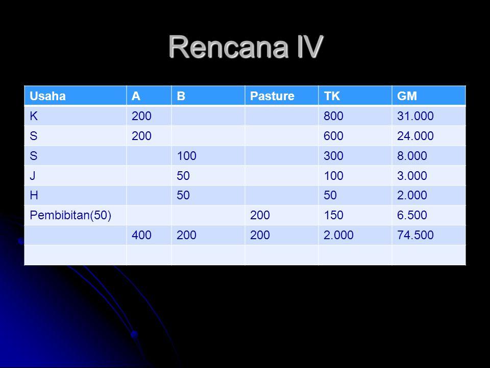 Rencana IV UsahaABPastureTKGM K20080031.000 S20060024.000 S1003008.000 J501003.000 H50 2.000 Pembibitan(50)2001506.500 400200 2.00074.500