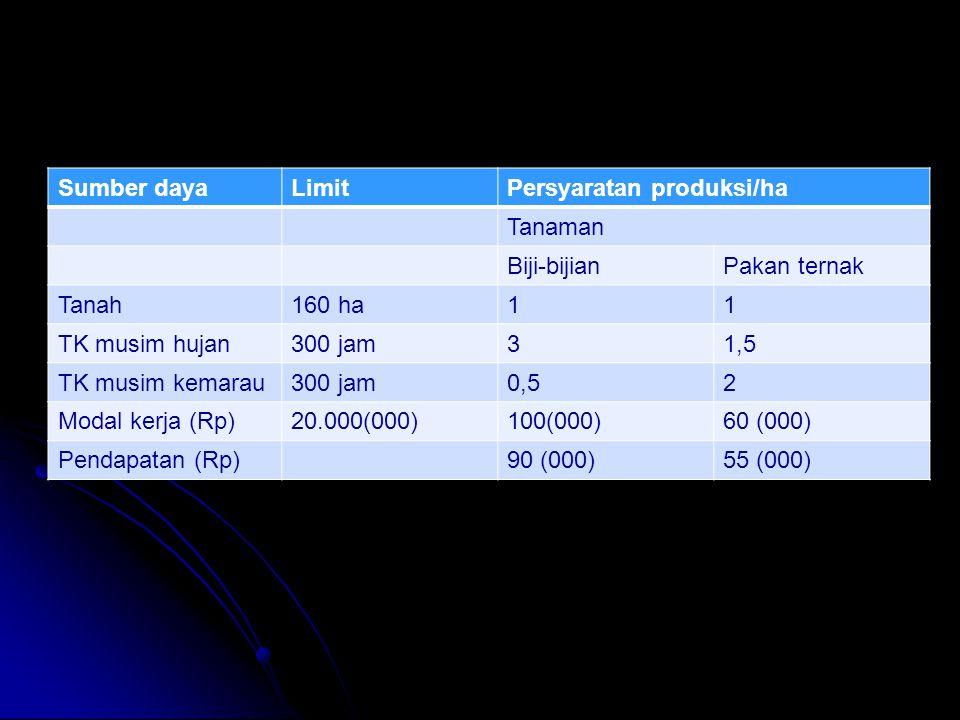 Sumber dayaLimitPersyaratan produksi/ha Tanaman Biji-bijianPakan ternak Tanah160 ha11 TK musim hujan300 jam31,5 TK musim kemarau300 jam0,52 Modal kerj