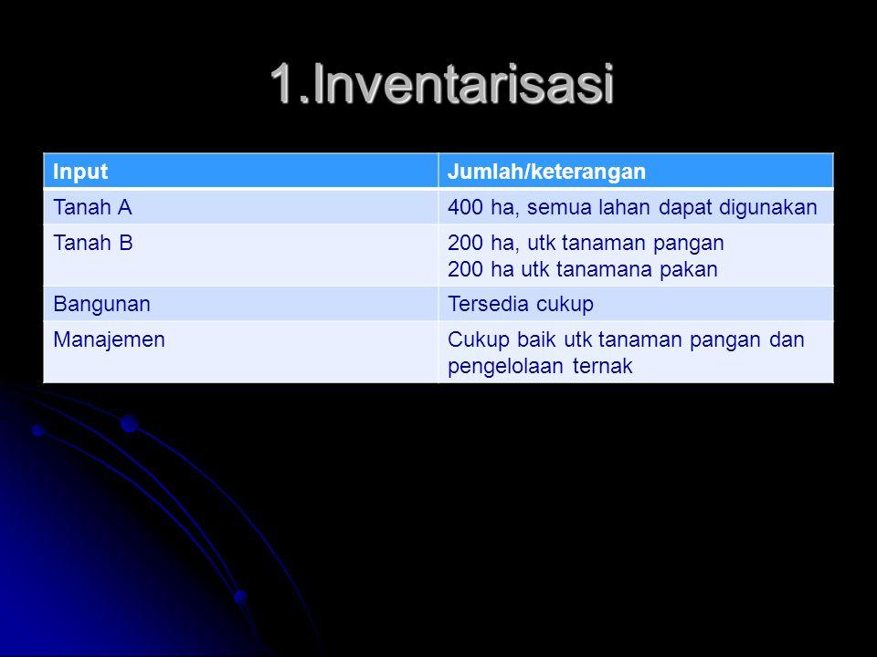 3X1 + 1,5 X2 = 300 3X1 + 1,5 X2 = 300 1X1 + 1X2 = 160 1X1 + 1X2 = 160 X1 =40 X1 =40 titik J (40, 120) titik J (40, 120) X2 =120 X2 =120