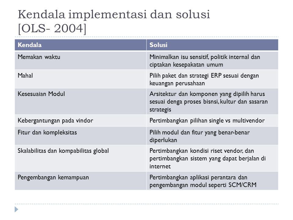 Kendala implementasi dan solusi [OLS- 2004] KendalaSolusi Memakan waktuMinimalkan isu sensitif, politik internal dan ciptakan kesepakatan umum MahalPi