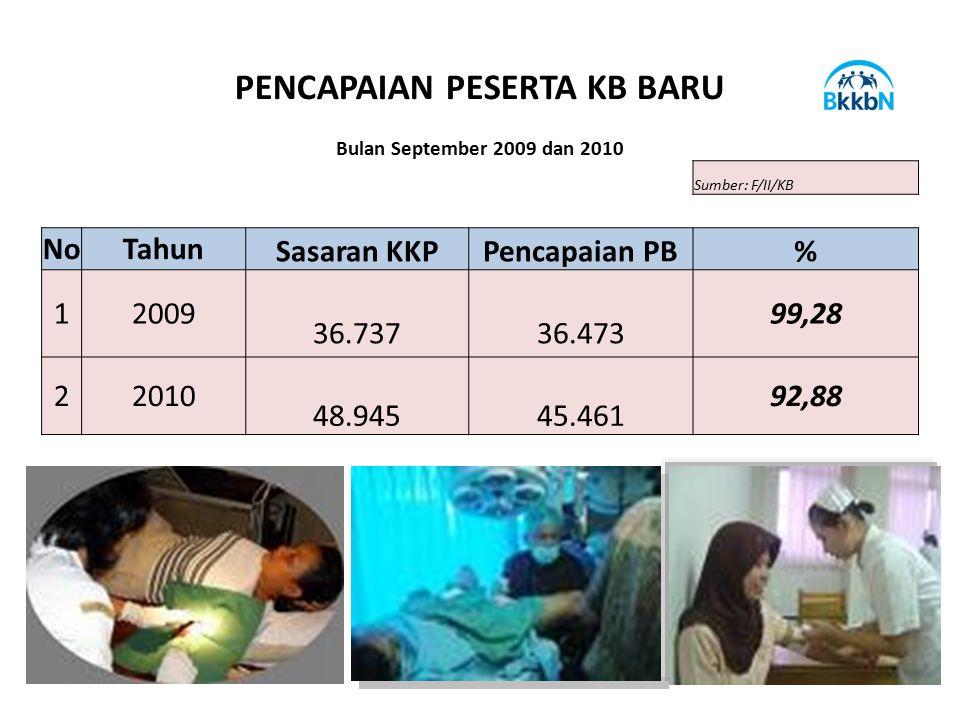 PENCAPAIAN PESERTA KB BARU Bulan September 2009 dan 2010 Sumber: F/II/KB NoTahun Sasaran KKPPencapaian PB% 12009 36.737 36.473 99,28 22010 48.945 45.4