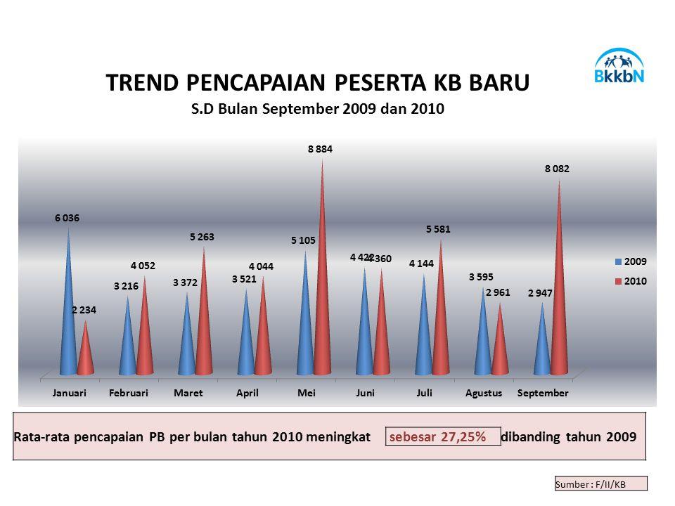 TREND PENCAPAIAN PESERTA KB BARU S.D Bulan September 2009 dan 2010 Rata-rata pencapaian PB per bulan tahun 2010 meningkat sebesar 27,25%dibanding tahu