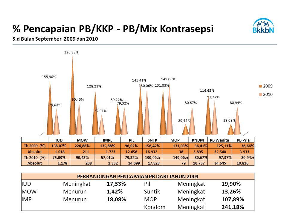 IUDMOWIMPLPILSNTKMOPKNDMPB WanitaPB Pria Th 2009 (%)158,07%226,88%135,88%96,02%156,42%131,03%36,41%125,11%36,66% Absolut 1.018 211 1.723 12.656 16.932