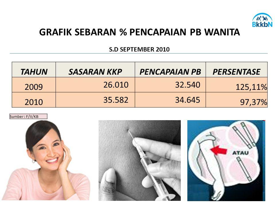 Sumber : F/II/KB GRAFIK SEBARAN % PENCAPAIAN PB WANITA S.D SEPTEMBER 2010 TAHUNSASARAN KKPPENCAPAIAN PBPERSENTASE 2009 26.010 32.540 125,11% 2010 35.5
