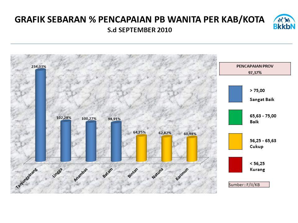 Sumber : F/II/KB GRAFIK SEBARAN % PENCAPAIAN PB WANITA PER KAB/KOTA S.d SEPTEMBER 2010 PENCAPAIAN PROV 97,37% > 75,00 Sangat Baik 65,63 - 75,00 Baik 5