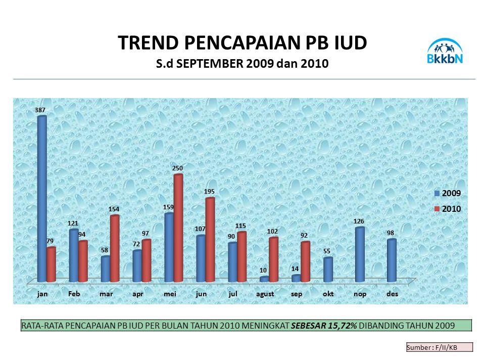 Sumber : F/II/KB TREND PENCAPAIAN PB IUD S.d SEPTEMBER 2009 dan 2010 RATA-RATA PENCAPAIAN PB IUD PER BULAN TAHUN 2010 MENINGKAT SEBESAR 15,72% DIBANDI