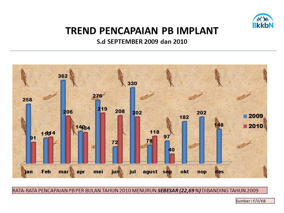 Sumber : F/II/KB TREND PENCAPAIAN PB IMPLANT S.d SEPTEMBER 2009 dan 2010 RATA-RATA PENCAPAIAN PB PER BULAN TAHUN 2010 MENURUN SEBESAR (22,69 %) DIBAND