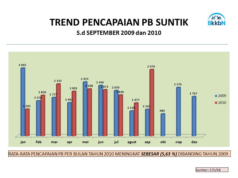 Sumber : F/II/KB TREND PENCAPAIAN PB SUNTIK S.d SEPTEMBER 2009 dan 2010 RATA-RATA PENCAPAIAN PB PER BULAN TAHUN 2010 MENINGKAT SEBESAR (5,63 %) DIBAND