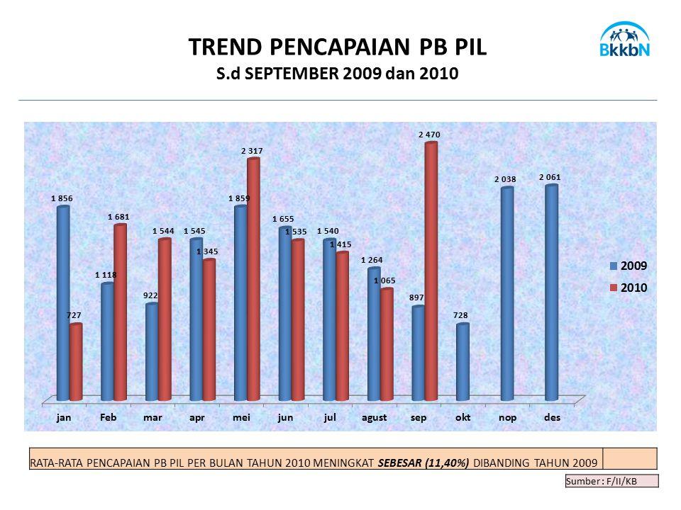 Sumber : F/II/KB TREND PENCAPAIAN PB PIL S.d SEPTEMBER 2009 dan 2010 RATA-RATA PENCAPAIAN PB PIL PER BULAN TAHUN 2010 MENINGKAT SEBESAR (11,40%) DIBAN