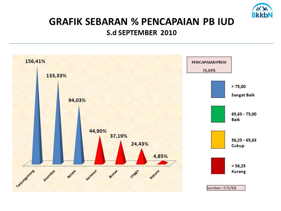 Sumber : F/II/KB GRAFIK SEBARAN % PENCAPAIAN PB IUD S.d SEPTEMBER 2010 PENCAPAIAN PROV 75,03% > 75,00 Sangat Baik 65,63 - 75,00 Baik 56,25 - 65,63 Cuk