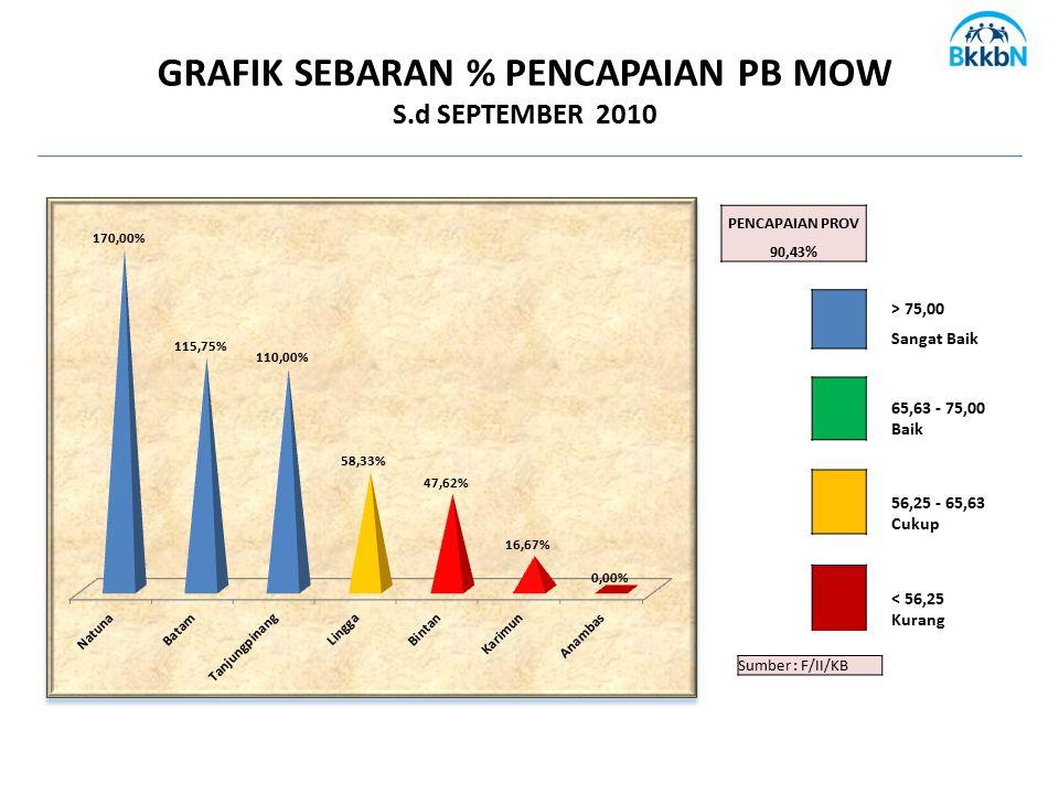 Sumber : F/II/KB GRAFIK SEBARAN % PENCAPAIAN PB MOW S.d SEPTEMBER 2010 PENCAPAIAN PROV 90,43% > 75,00 Sangat Baik 65,63 - 75,00 Baik 56,25 - 65,63 Cuk