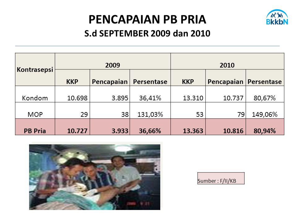 PENCAPAIAN PB PRIA S.d SEPTEMBER 2009 dan 2010 Kontrasepsi 20092010 KKPPencapaianPersentaseKKPPencapaianPersentase Kondom 10.698 3.89536,41% 13.310 10