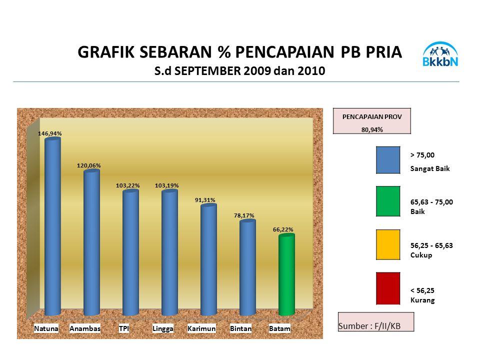Sumber : F/II/KB GRAFIK SEBARAN % PENCAPAIAN PB PRIA S.d SEPTEMBER 2009 dan 2010 PENCAPAIAN PROV 80,94% > 75,00 Sangat Baik 65,63 - 75,00 Baik 56,25 -