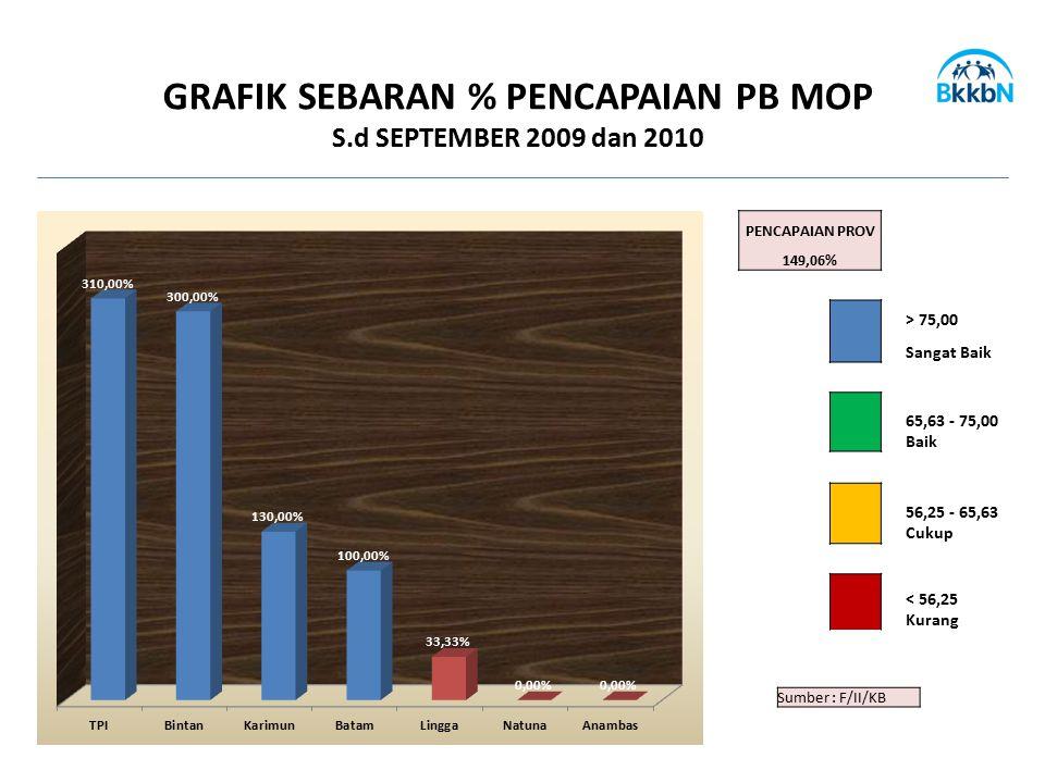 Sumber : F/II/KB GRAFIK SEBARAN % PENCAPAIAN PB MOP S.d SEPTEMBER 2009 dan 2010 PENCAPAIAN PROV 149,06% > 75,00 Sangat Baik 65,63 - 75,00 Baik 56,25 -