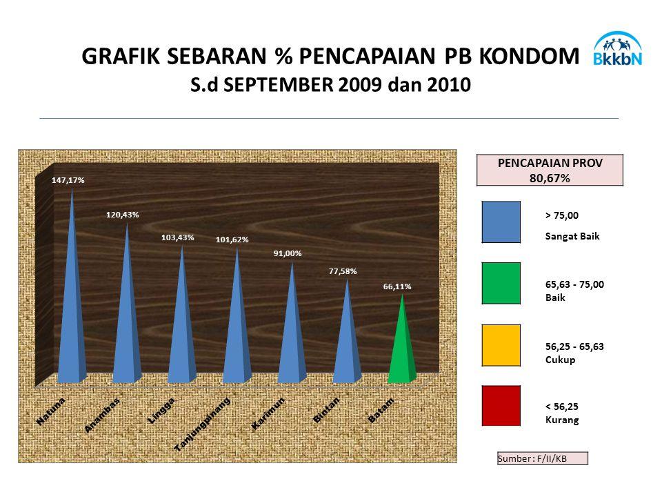Sumber : F/II/KB GRAFIK SEBARAN % PENCAPAIAN PB KONDOM S.d SEPTEMBER 2009 dan 2010 PENCAPAIAN PROV 80,67% > 75,00 Sangat Baik 65,63 - 75,00 Baik 56,25