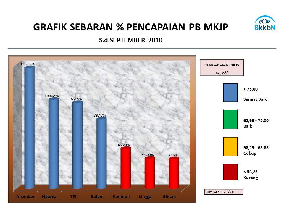 Sumber : F/II/KB GRAFIK SEBARAN % PENCAPAIAN PB MKJP S.d SEPTEMBER 2010 PENCAPAIAN PROV 67,35% > 75,00 Sangat Baik 65,63 - 75,00 Baik 56,25 - 65,63 Cu