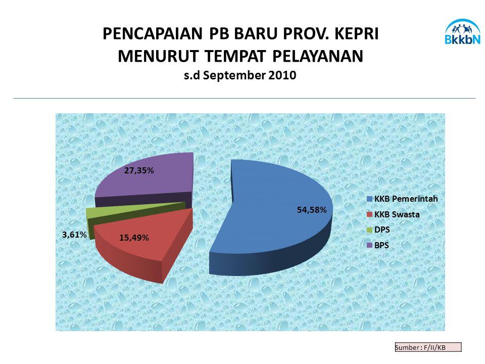 Sumber : F/II/KB PENCAPAIAN PB BARU PROV. KEPRI MENURUT TEMPAT PELAYANAN s.d September 2010